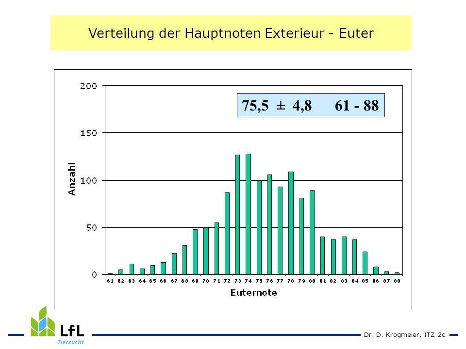 Dr. D. Krogmeier, ITZ 2c Verteilung der Hauptnoten Exterieur - Euter 75,5 ± 4,861 - 88