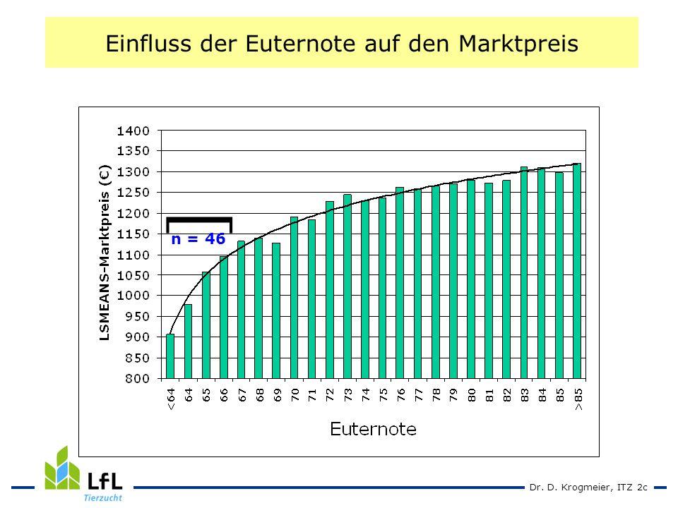 Dr. D. Krogmeier, ITZ 2c Einfluss der Euternote auf den Marktpreis ] n = 46