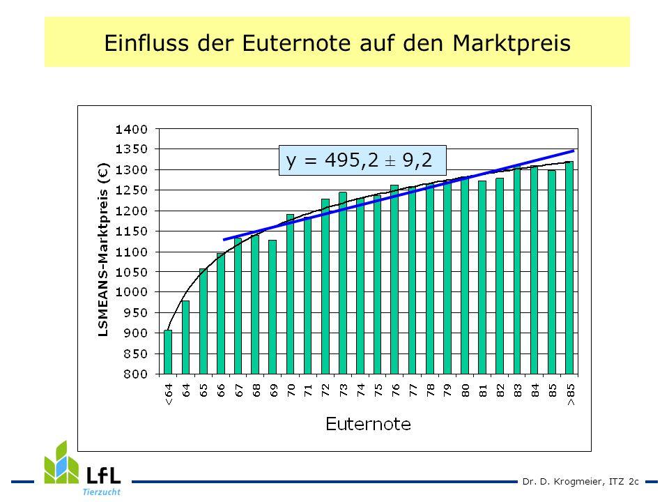 Dr. D. Krogmeier, ITZ 2c Einfluss der Euternote auf den Marktpreis y = 495,2 ± 9,2