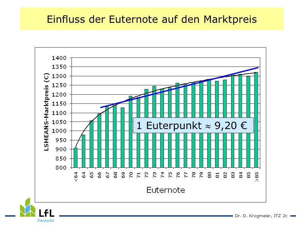 Dr. D. Krogmeier, ITZ 2c Einfluss der Euternote auf den Marktpreis 1 Euterpunkt 9,20