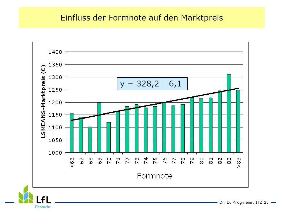 Dr. D. Krogmeier, ITZ 2c Einfluss der Formnote auf den Marktpreis y = 328,2 ± 6,1