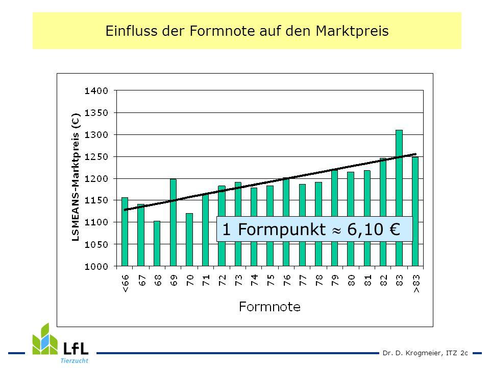 Dr. D. Krogmeier, ITZ 2c Einfluss der Formnote auf den Marktpreis 1 Formpunkt 6,10