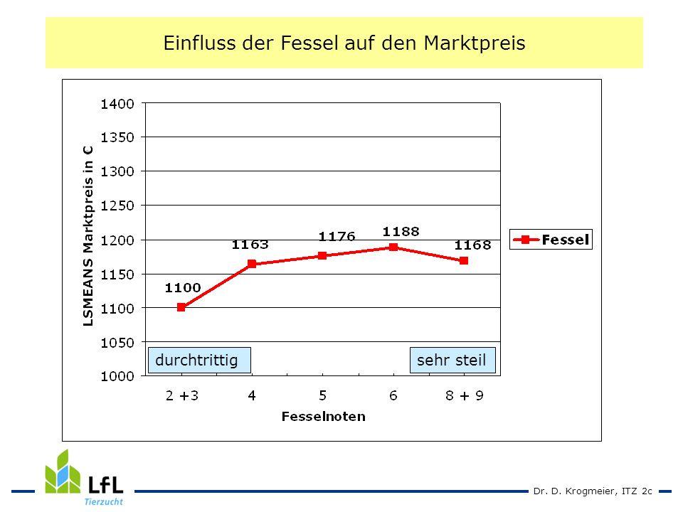 Dr. D. Krogmeier, ITZ 2c Einfluss der Fessel auf den Marktpreis durchtrittigsehr steil