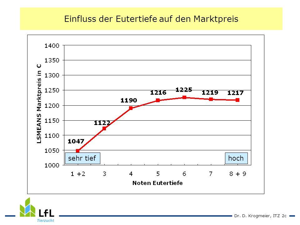 Dr. D. Krogmeier, ITZ 2c Einfluss der Eutertiefe auf den Marktpreis sehr tiefhoch