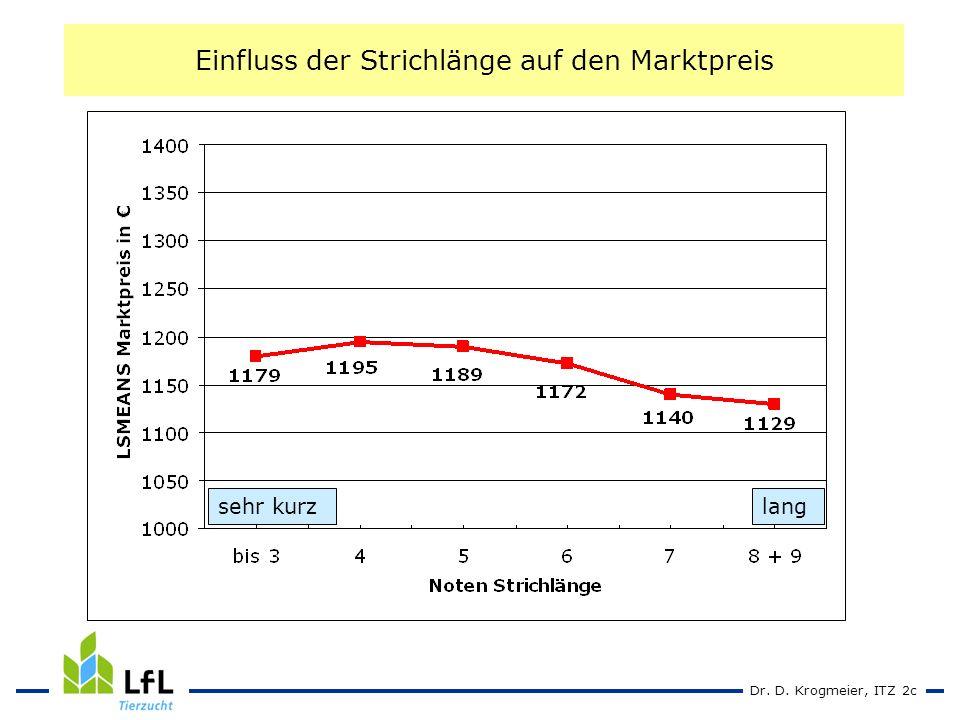 Dr. D. Krogmeier, ITZ 2c Einfluss der Strichlänge auf den Marktpreis sehr kurzlang