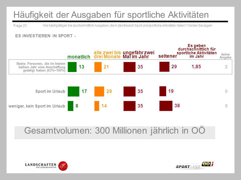 Frage 21: Wie häufig tätigen Sie durchschnittlich Ausgaben, die in den Bereich Sport und sportliche Aktivitäten fallen? Würden Sie sagen- Häufigkeit d