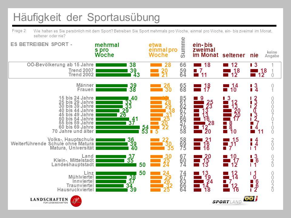 Frage 2: Wie halten es Sie persönlich mit dem Sport? Betreiben Sie Sport mehrmals pro Woche, einmal pro Woche, ein- bis zweimal im Monat, seltener ode