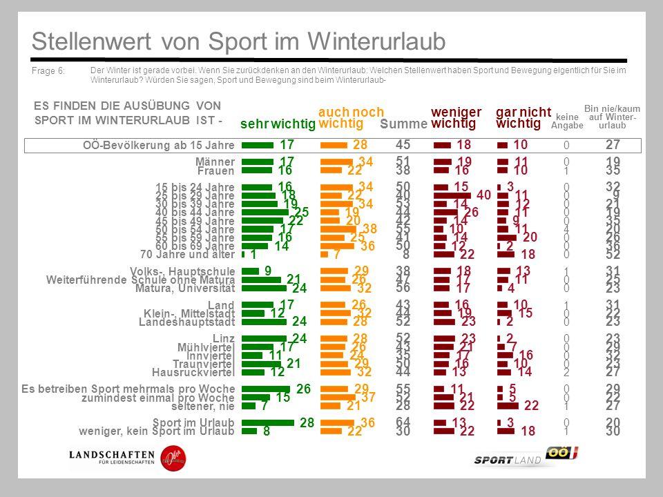Frage 6: Der Winter ist gerade vorbei. Wenn Sie zurückdenken an den Winterurlaub: Welchen Stellenwert haben Sport und Bewegung eigentlich für Sie im W