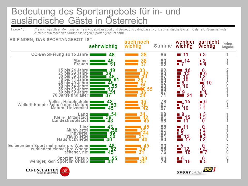 Frage 13: Wie wichtig ist Ihrer Meinung nach ein Angebot an Sport und Bewegung dafür, dass in- und ausländische Gäste in Österreich Sommer- oder Winte