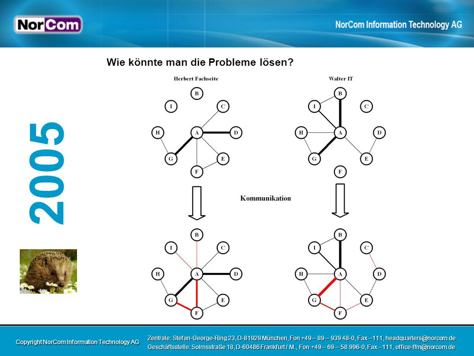 Copyright NorCom Information Technology AG Zentrale: Stefan-George-Ring 23, D-81929 München, Fon +49 – 89 – 939 48-0, Fax –111, headquarters@norcom.de Geschäftsstelle: Solmsstraße 18, D-60486 Frankfurt / M., Fon +49 – 69 – 58 996-0, Fax –111, office-ffm@norcom.de Zentrale: Stefan-George-Ring 23, D-81929 München, Fon +49 – 89 – 939 48-0, Fax –111, headquarters@norcom.de Geschäftsstelle: Solmsstraße 18, D-60486 Frankfurt / M., Fon +49 – 69 – 58 996-0, Fax –111, office-ffm@norcom.de 2005 Vorschlag 1: IT bei der Erarbeitung der Fachkonzepte einbeziehen Fachseite erklärt dem Newbie die fachlichen Prozesse (dumme Fragen helfen) Entwicklung einer gemeinsamen Sprache IT kann später aktiv selbständig mitdenken und bei fachlichen Problemen kreativ sein frühzeitiger Aufbau sozialer Beziehungen beidseitige Lerneffekte (frühzeitige Modellkalibrierung)