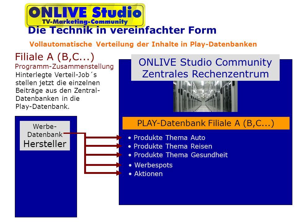 Vollautomatische Verteilung der Inhalte in Play-Datenbanken ONLIVE Studio Community Zentrales Rechenzentrum Werbe- Datenbank Hersteller Filiale A (B,C...) Programm-Zusammenstellung Produkte Thema Auto Hinterlegte Verteil-Job´s stellen jetzt die einzelnen Beiträge aus den Zentral- Datenbanken in die Play-Datenbank.