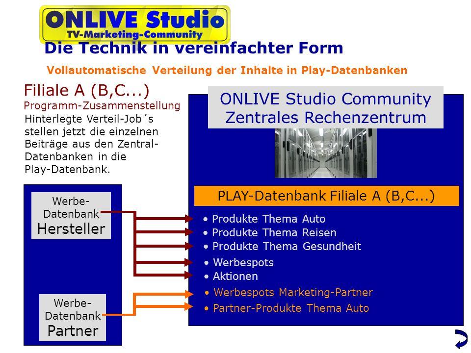 Vollautomatische Verteilung der Inhalte in Play-Datenbanken ONLIVE Studio Community Zentrales Rechenzentrum Werbe- Datenbank Hersteller Werbe- Datenbank Partner Filiale A (B,C...) Programm-Zusammenstellung PLAY-Datenbank Filiale A (B,C...) Produkte Thema Auto Hinterlegte Verteil-Job´s stellen jetzt die einzelnen Beiträge aus den Zentral- Datenbanken in die Play-Datenbank.