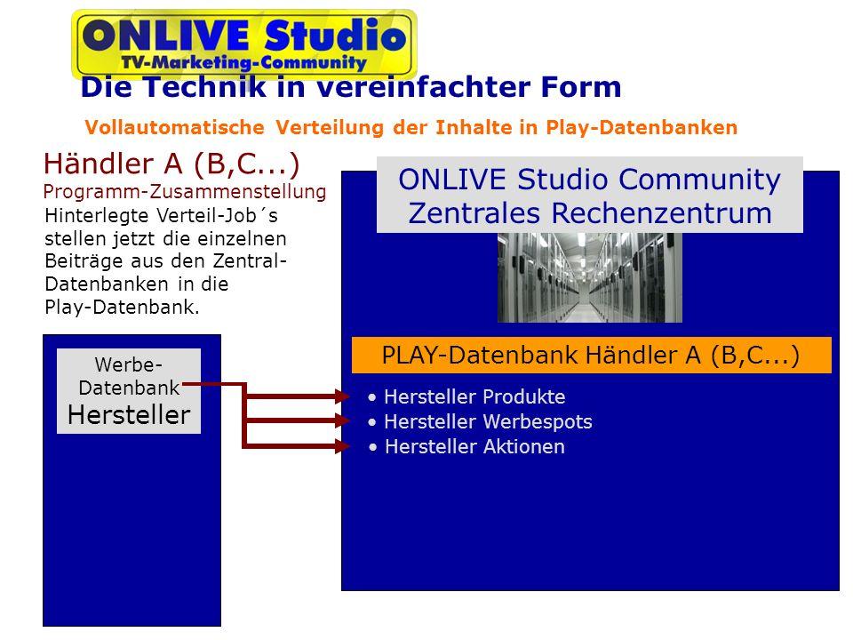 Vollautomatische Verteilung der Inhalte in Play-Datenbanken ONLIVE Studio Community Zentrales Rechenzentrum Werbe- Datenbank Hersteller Händler A (B,C...) Programm-Zusammenstellung PLAY-Datenbank Händler A (B,C...) Hersteller Produkte Hinterlegte Verteil-Job´s stellen jetzt die einzelnen Beiträge aus den Zentral- Datenbanken in die Play-Datenbank.