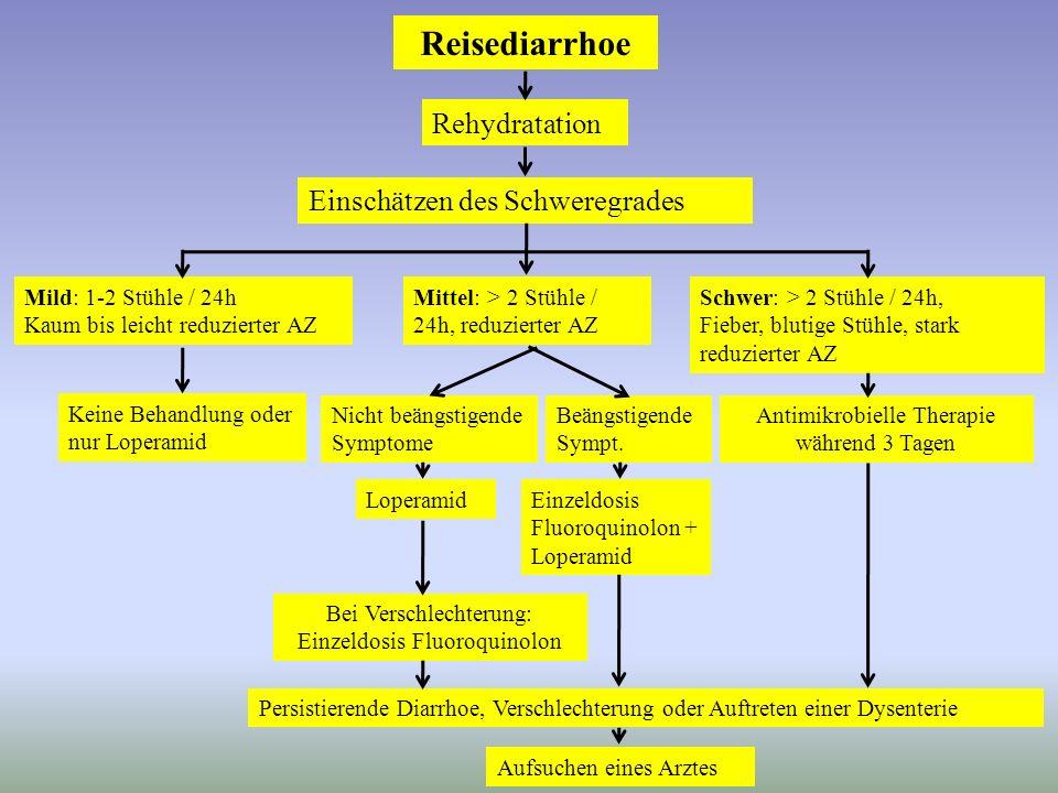 Reisediarrhoe Rehydratation Einschätzen des Schweregrades Mild: 1-2 Stühle / 24h Kaum bis leicht reduzierter AZ Mittel: > 2 Stühle / 24h, reduzierter