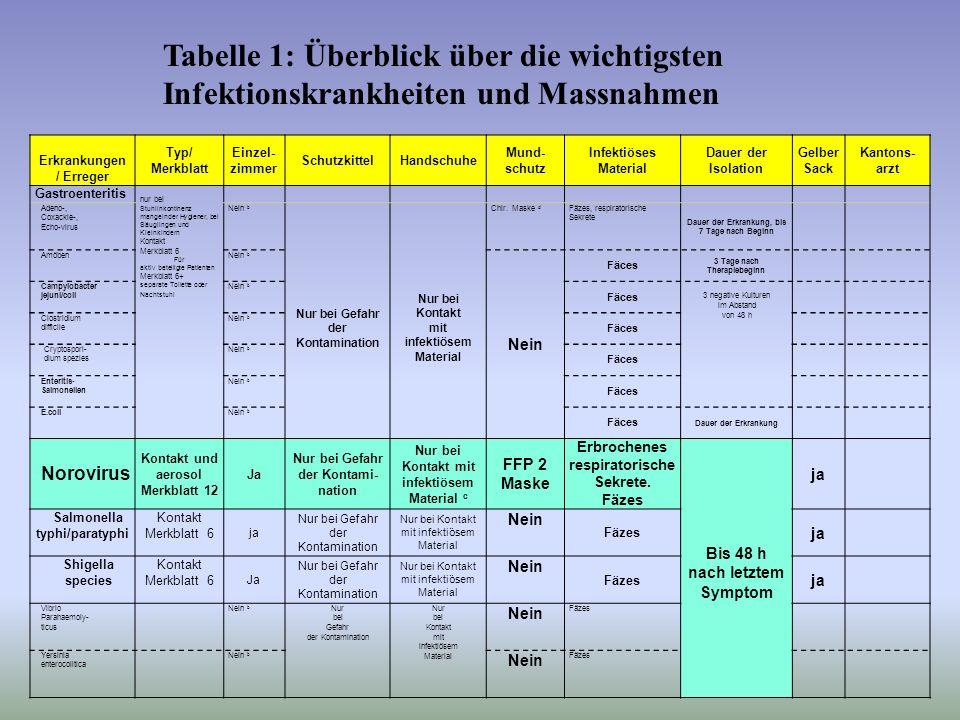 Tabelle 1: Überblick über die wichtigsten Infektionskrankheiten und Massnahmen Erkrankungen / Erreger Typ/ Merkblatt Einzel- zimmer SchutzkittelHandsc