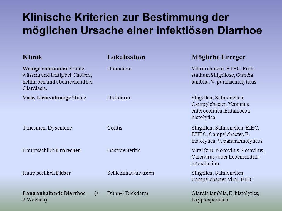 Klinische Kriterien zur Bestimmung der möglichen Ursache einer infektiösen Diarrhoe KlinikLokalisationMögliche Erreger Wenige voluminöse Stühle, wässr
