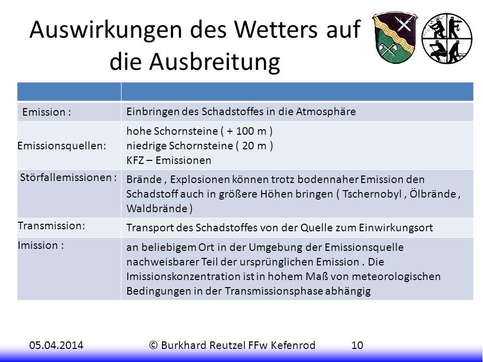 05.04.2014© Burkhard Reutzel FFw Kefenrod10 Auswirkungen des Wetters auf die Ausbreitung Emission : Einbringen des Schadstoffes in die Atmosphäre Emis