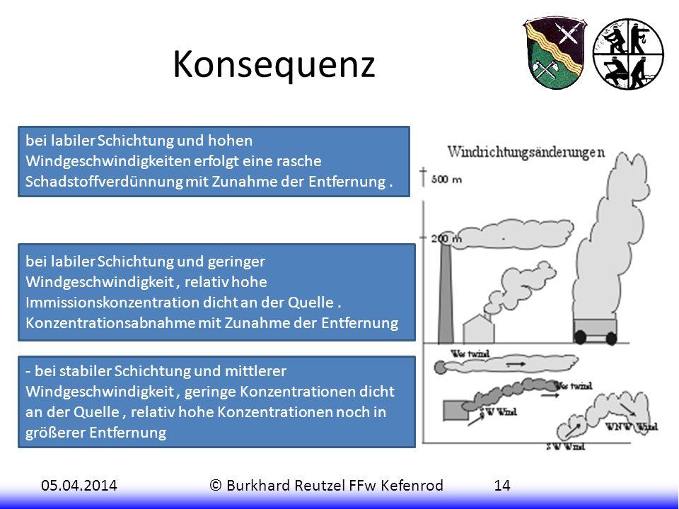 05.04.2014© Burkhard Reutzel FFw Kefenrod14 Konsequenz bei labiler Schichtung und hohen Windgeschwindigkeiten erfolgt eine rasche Schadstoffverdünnung mit Zunahme der Entfernung.
