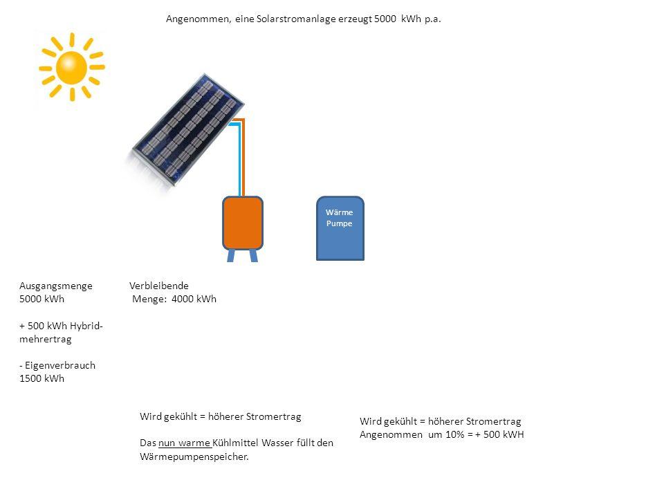 Wird gekühlt = höherer Stromertrag Angenommen um 10% = + 500 kWH Ausgangsmenge 5000 kWh + 500 kWh Hybrid- mehrertrag - Eigenverbrauch 1500 kWh Wärme Pumpe Angenommen, eine Solarstromanlage erzeugt 5000 kWh p.a.