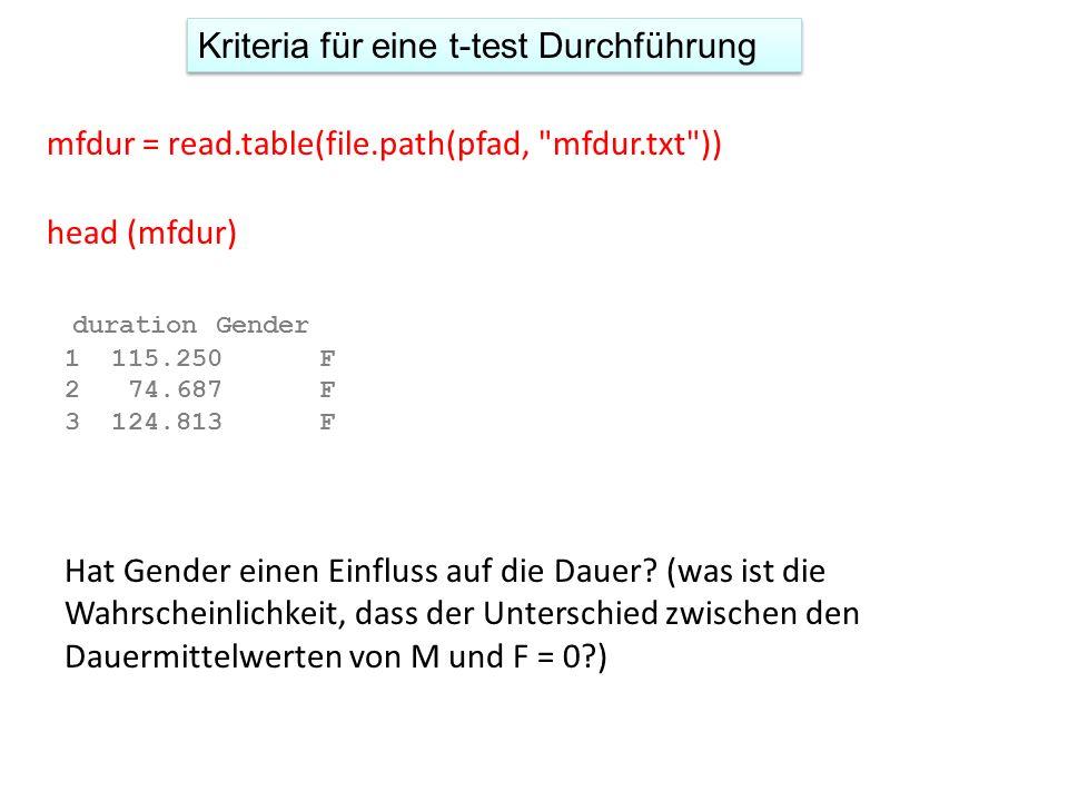 Kriteria für eine t-test Durchführung mfdur = read.table(file.path(pfad, mfdur.txt )) head (mfdur) duration Gender 1 115.250 F 2 74.687 F 3 124.813 F Hat Gender einen Einfluss auf die Dauer.