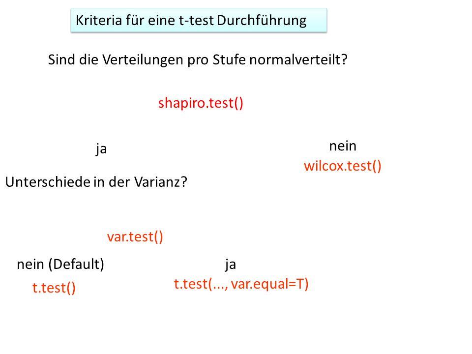 Unterschiede in der Varianz? Sind die Verteilungen pro Stufe normalverteilt? ja nein wilcox.test() nein (Default)ja t.test() t.test(..., var.equal=T)
