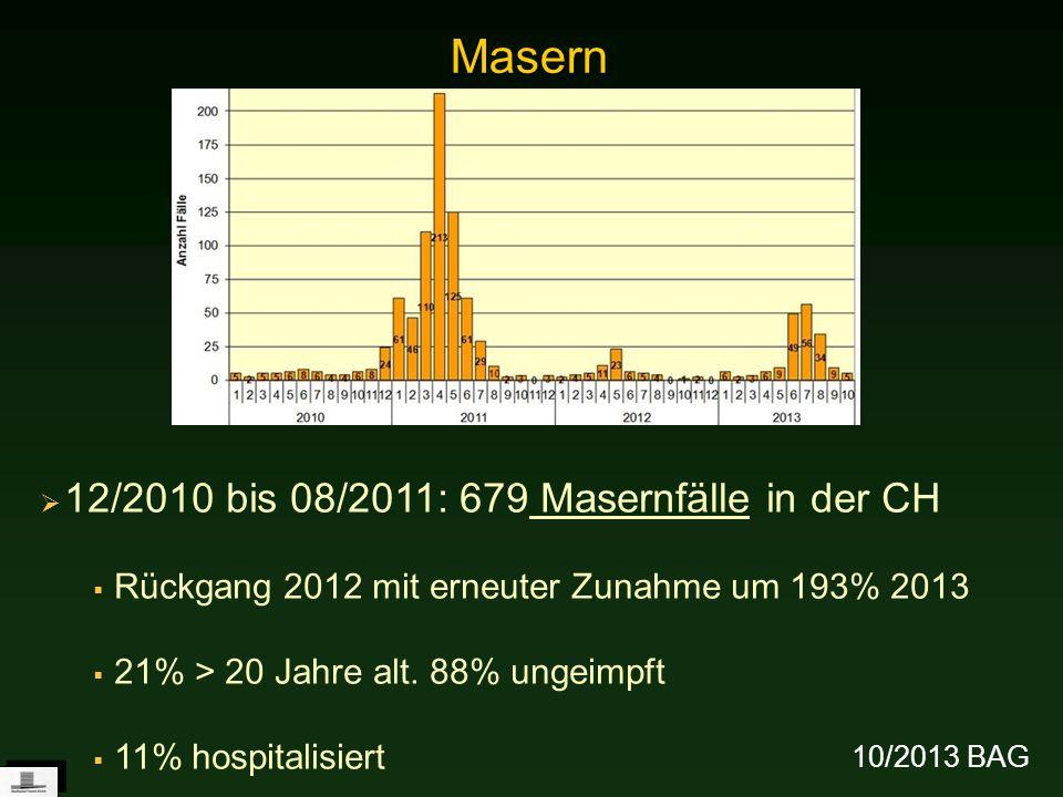 12/2010 bis 08/2011: 679 Masernfälle in der CH Rückgang 2012 mit erneuter Zunahme um 193% 2013 21% > 20 Jahre alt. 88% ungeimpft 11% hospitalisiert Ma