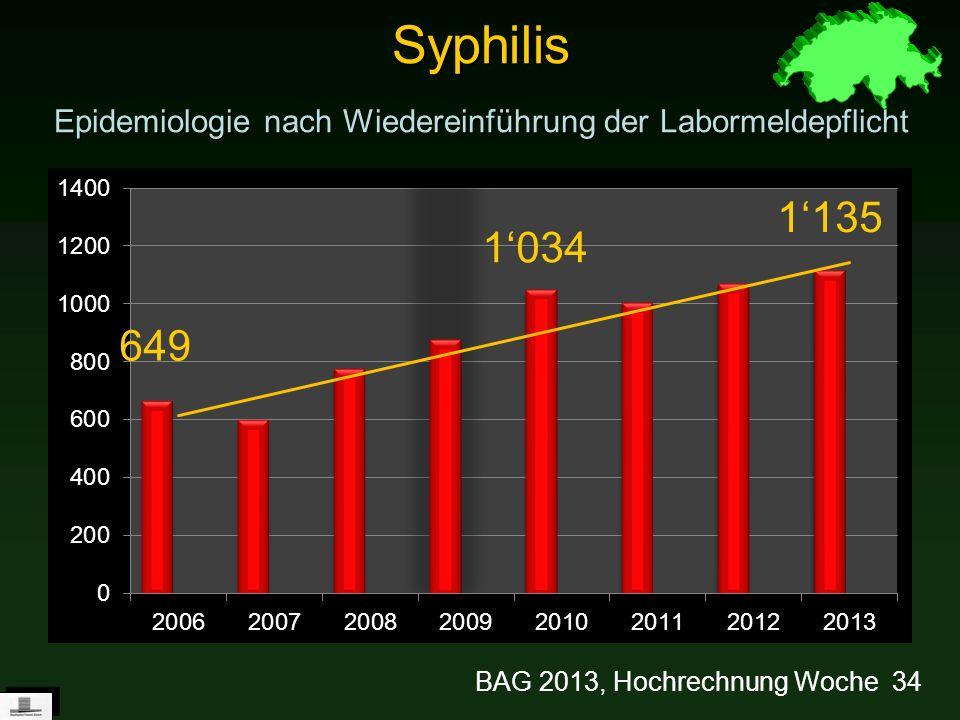 Syphilis Epidemiologie nach Wiedereinführung der Labormeldepflicht BAG 2013, Hochrechnung Woche 34 1135 649 1034