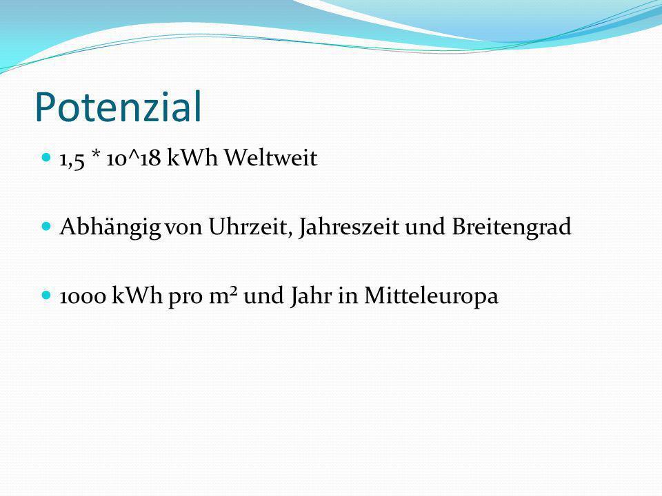 Potenzial 1,5 * 10^18 kWh Weltweit Abhängig von Uhrzeit, Jahreszeit und Breitengrad 1000 kWh pro m² und Jahr in Mitteleuropa