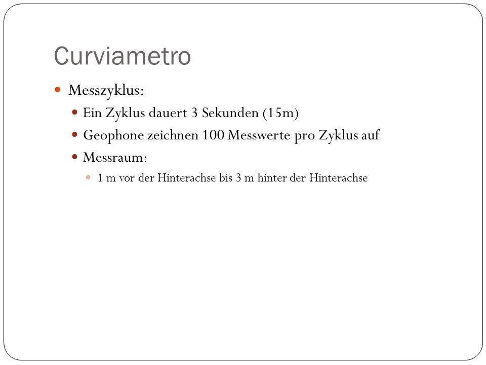 Curviametro Messzyklus: Ein Zyklus dauert 3 Sekunden (15m) Geophone zeichnen 100 Messwerte pro Zyklus auf Messraum: 1 m vor der Hinterachse bis 3 m hi