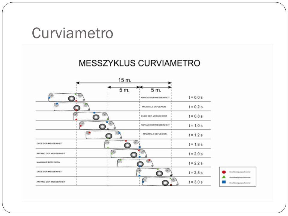 Curviametro