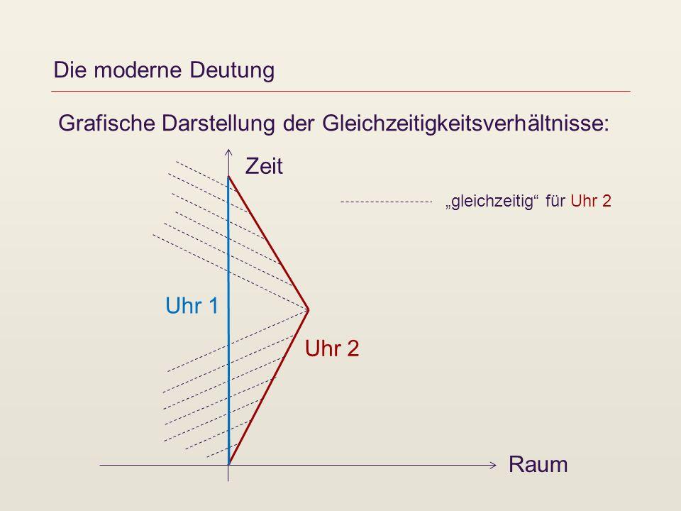 Die moderne Deutung Grafische Darstellung der Gleichzeitigkeitsverhältnisse: Zeit Raum Uhr 1 Uhr 2 gleichzeitig für Uhr 2
