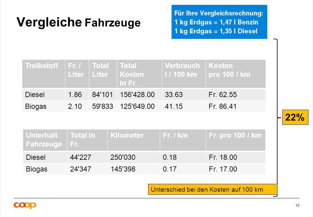 10 Vergleiche Fahrzeuge TreibstoffFr. / Liter Total Liter Total Kosten in Fr.