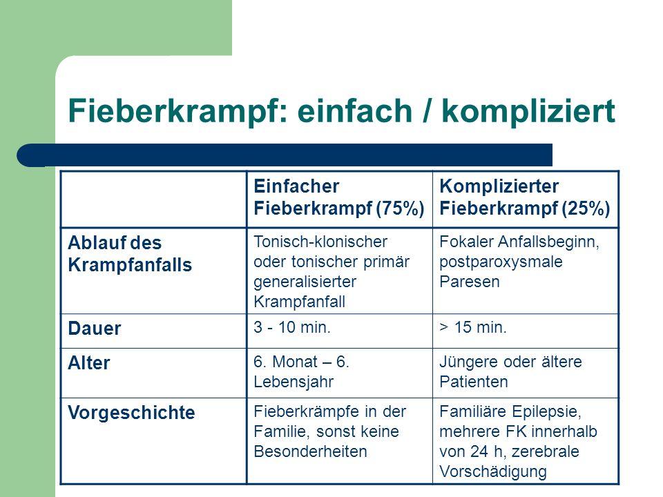 Fieberkrampf: einfach / kompliziert Einfacher Fieberkrampf (75%) Komplizierter Fieberkrampf (25%) Ablauf des Krampfanfalls Tonisch-klonischer oder tonischer primär generalisierter Krampfanfall Fokaler Anfallsbeginn, postparoxysmale Paresen Dauer 3 - 10 min.> 15 min.