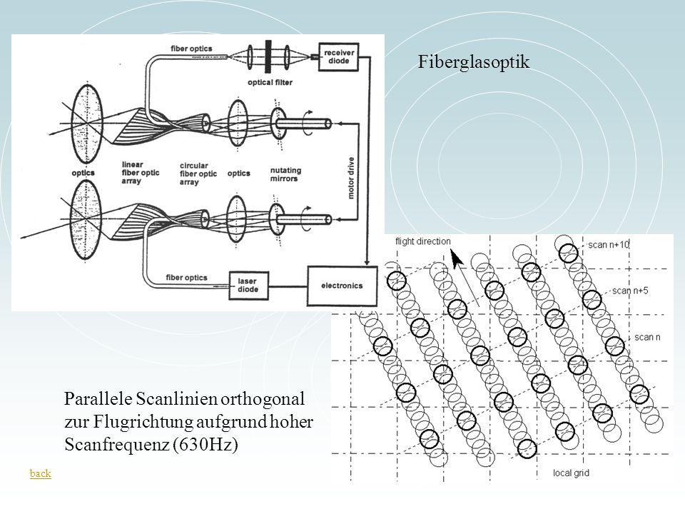 back Parallele Scanlinien orthogonal zur Flugrichtung aufgrund hoher Scanfrequenz (630Hz) Fiberglasoptik