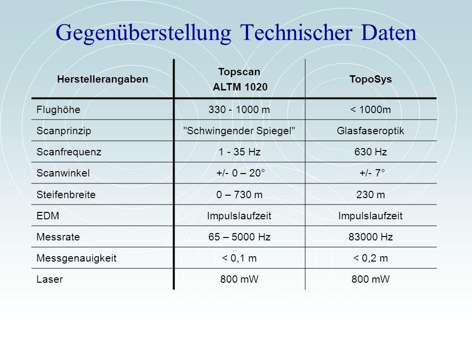 Gegenüberstellung Technischer Daten Herstellerangaben Topscan ALTM 1020 TopoSys Flughöhe330 - 1000 m< 1000m Scanprinzip