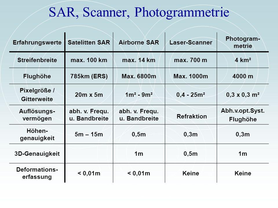 SAR, Scanner, Photogrammetrie ErfahrungswerteSatelitten SARAirborne SARLaser-Scanner Photogram- metrie Streifenbreitemax. 100 kmmax. 14 kmmax. 700 m4