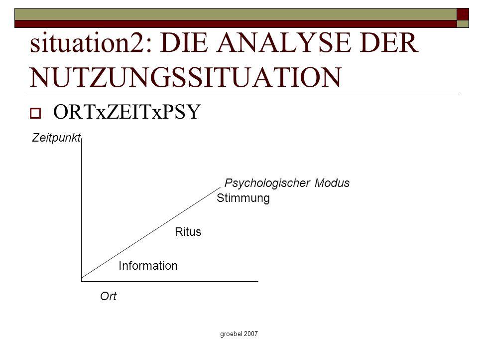 groebel 2007 situation2: DIE ANALYSE DER NUTZUNGSSITUATION ORTxZEITxPSY Zeitpunkt Ort Psychologischer Modus Information Ritus Stimmung