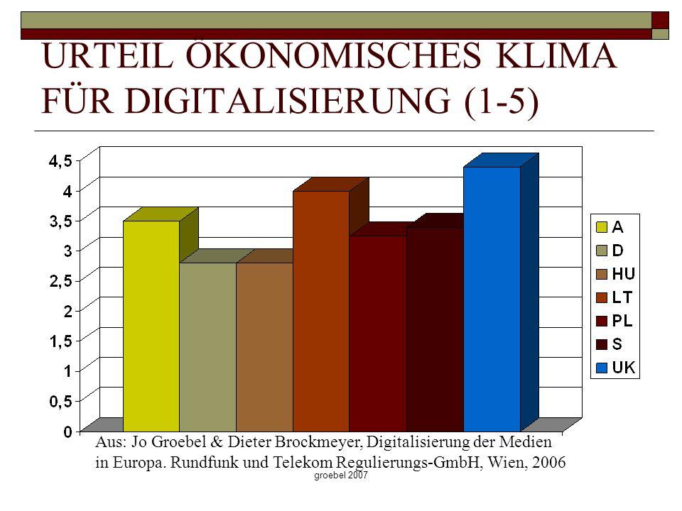 groebel 2007 URTEIL ÖKONOMISCHES KLIMA FÜR DIGITALISIERUNG (1-5) Aus: Jo Groebel & Dieter Brockmeyer, Digitalisierung der Medien in Europa. Rundfunk u
