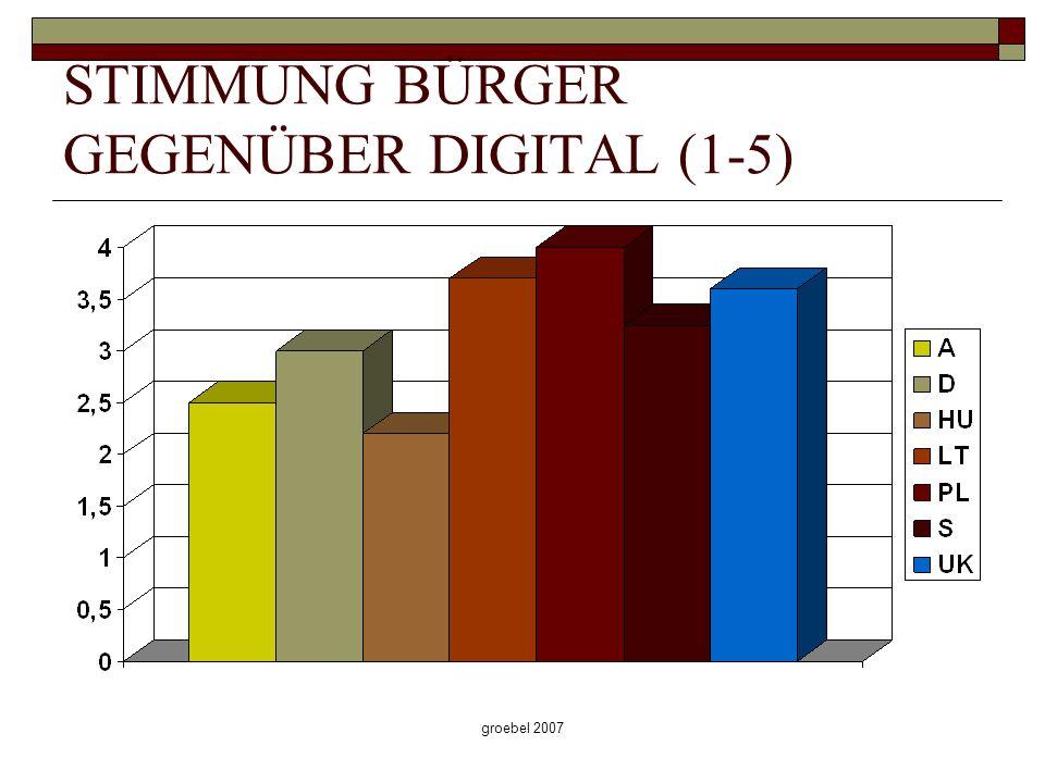 groebel 2007 STIMMUNG BÜRGER GEGENÜBER DIGITAL (1-5)