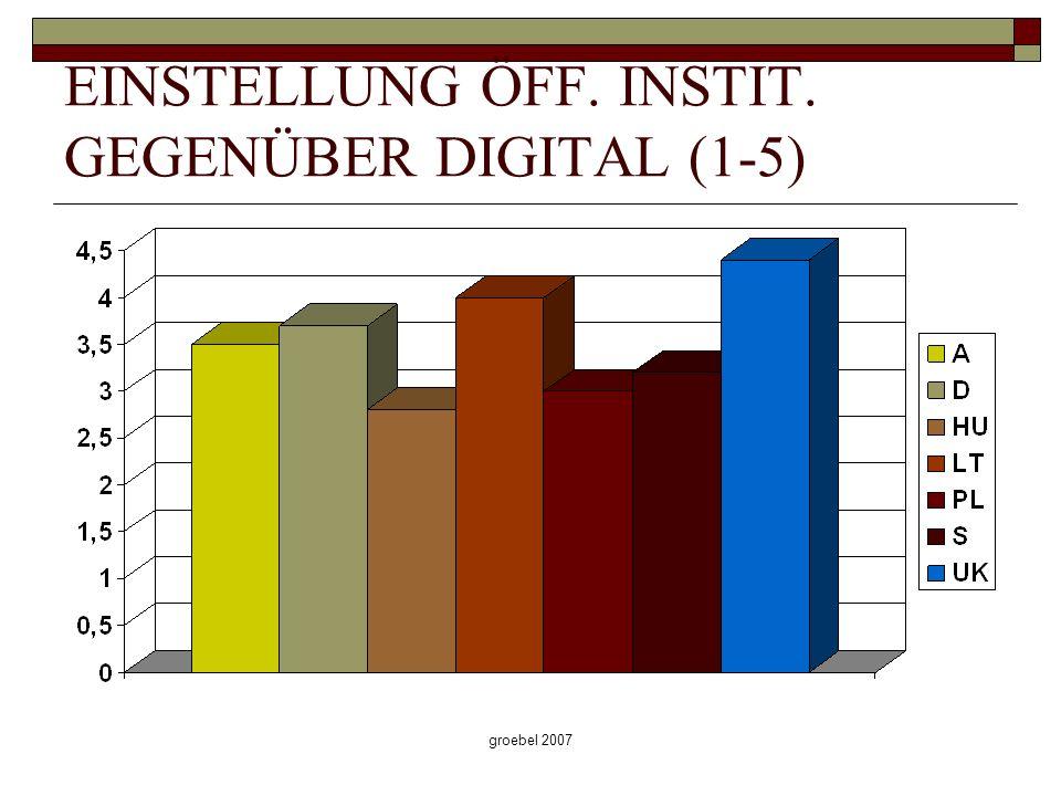 groebel 2007 EINSTELLUNG ÖFF. INSTIT. GEGENÜBER DIGITAL (1-5)