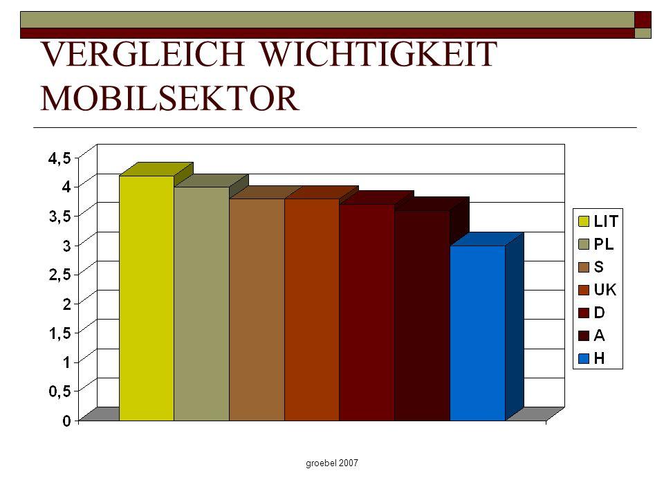 groebel 2007 VERGLEICH WICHTIGKEIT MOBILSEKTOR