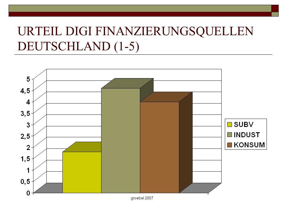 groebel 2007 URTEIL DIGI FINANZIERUNGSQUELLEN DEUTSCHLAND (1-5)