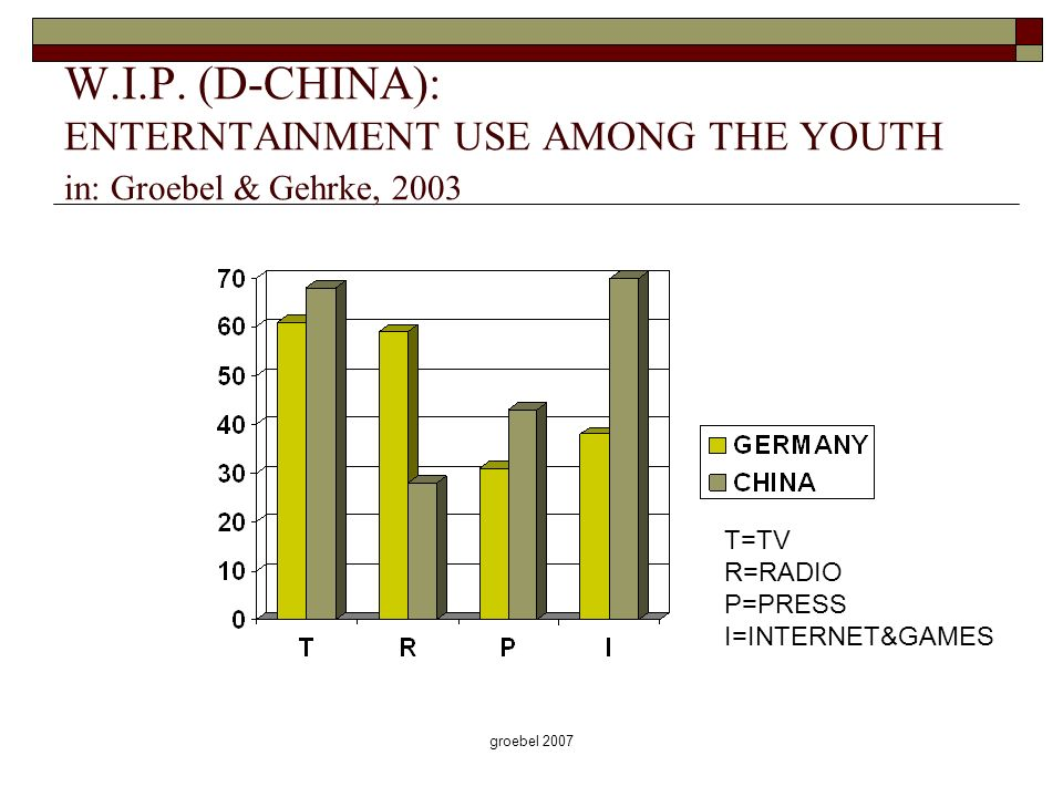 groebel 2007 W.I.P. (D-CHINA): ENTERNTAINMENT USE AMONG THE YOUTH in: Groebel & Gehrke, 2003 T=TV R=RADIO P=PRESS I=INTERNET&GAMES