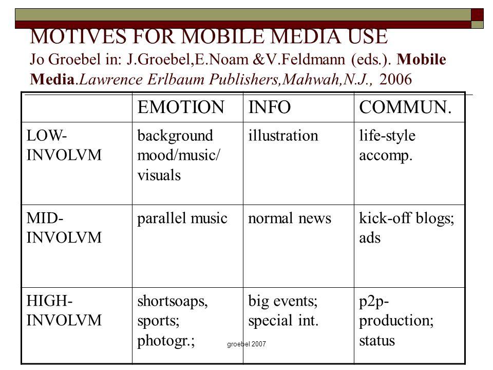 groebel 2007 MOTIVES FOR MOBILE MEDIA USE Jo Groebel in: J.Groebel,E.Noam &V.Feldmann (eds.). Mobile Media.Lawrence Erlbaum Publishers,Mahwah,N.J., 20