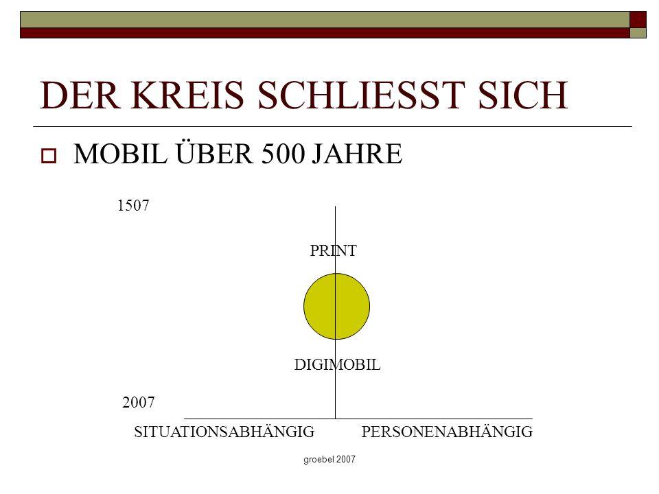 groebel 2007 DER KREIS SCHLIESST SICH MOBIL ÜBER 500 JAHRE PRINT DIGIMOBIL 1507 2007 SITUATIONSABHÄNGIGPERSONENABHÄNGIG