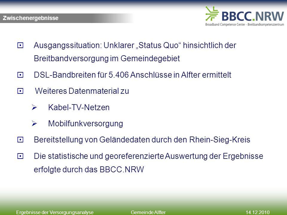 Ergebnisse der VersorgungsanalyseGemeinde Alfter14.12.2010 Ausgangssituation: Unklarer Status Quo hinsichtlich der Breitbandversorgung im Gemeindegebiet DSL-Bandbreiten für 5.406 Anschlüsse in Alfter ermittelt Weiteres Datenmaterial zu Kabel-TV-Netzen Mobilfunkversorgung Bereitstellung von Geländedaten durch den Rhein-Sieg-Kreis Die statistische und georeferenzierte Auswertung der Ergebnisse erfolgte durch das BBCC.NRW Zwischenergebnisse