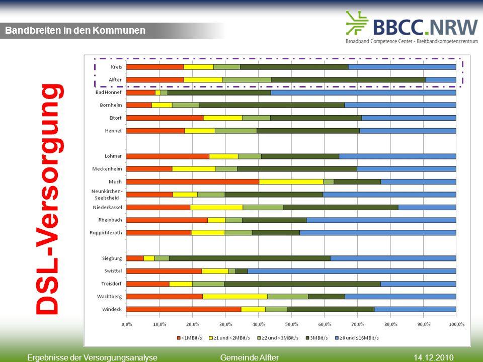 Ergebnisse der VersorgungsanalyseGemeinde Alfter14.12.2010 Bandbreiten in den Kommunen DSL-Versorgung