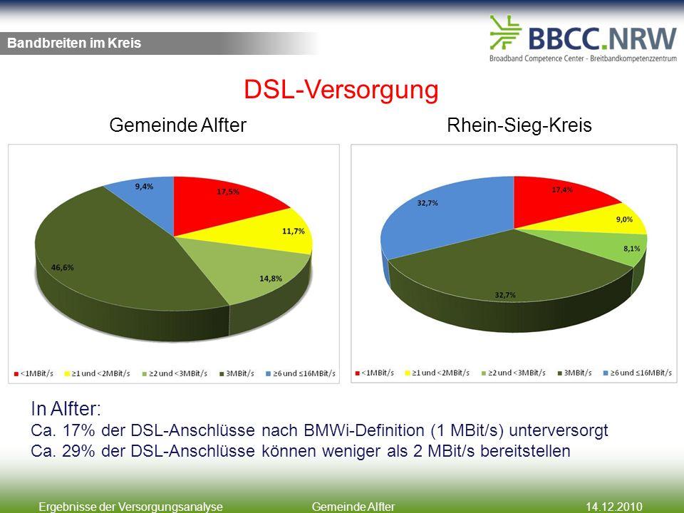 Ergebnisse der VersorgungsanalyseGemeinde Alfter14.12.2010 Bandbreiten im Kreis Gemeinde AlfterRhein-Sieg-Kreis In Alfter: Ca. 17% der DSL-Anschlüsse