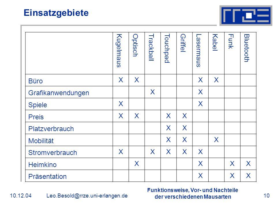 Funktionsweise, Vor- und Nachteile der verschiedenen Mausarten 10.12.04Leo.Besold@rrze.uni-erlangen.de10 Einsatzgebiete Kugelmaus Optisch Trackball To