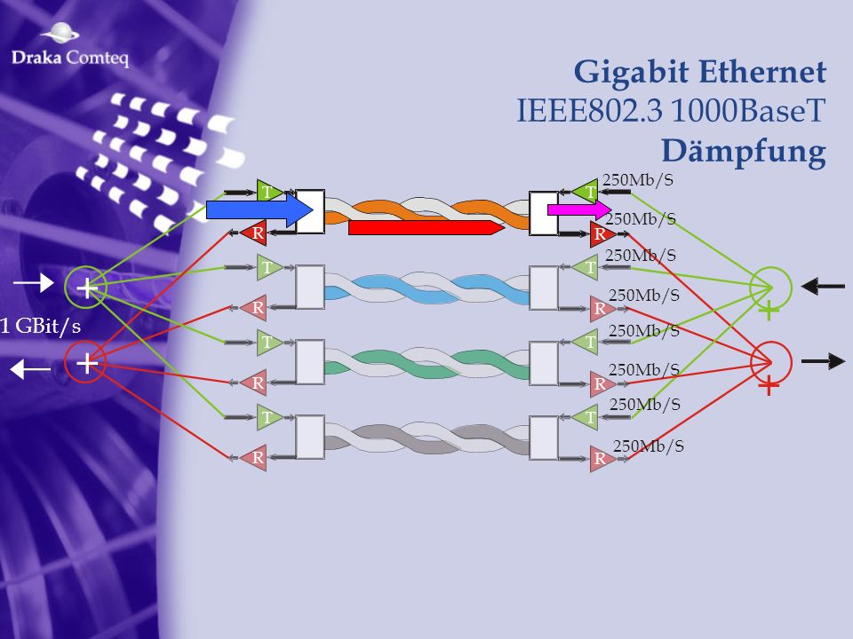 Gigabit Ethernet IEEE802.3 1000BaseT Dämpfung 1 GBit/s + + T R 250Mb/S R T T R R T T R R T T R R T + +